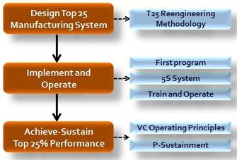 Manufacturing Transformation Improvement Process